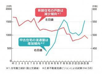 住宅着工統計グラフ