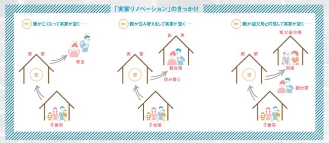 祖父母の家や親の家など今はもう誰も住む人がいなくなっている家はありませんか? 壊すにもお金がかかる、かといって住むには古い家。そんな家を「実家リノベーション」で子どもや孫が家を住み継ぐことができます。