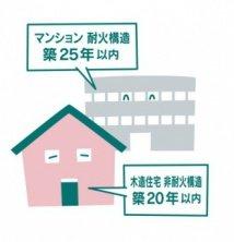 中古物件に適した築年数は戸建ては築20〜25年で、マンションは築15〜20年。